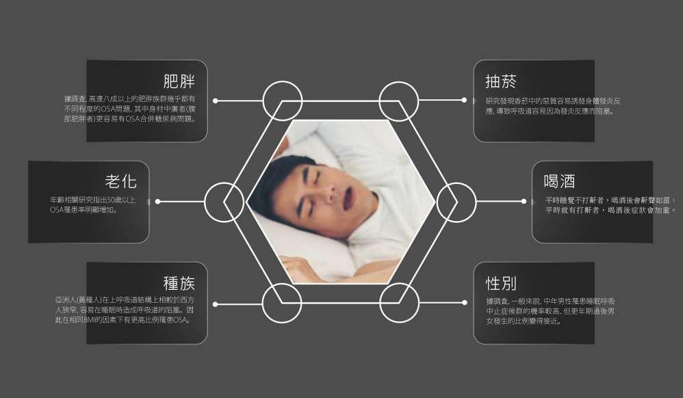 丰采美學牙醫-睡眠呼吸中止症的影響因素